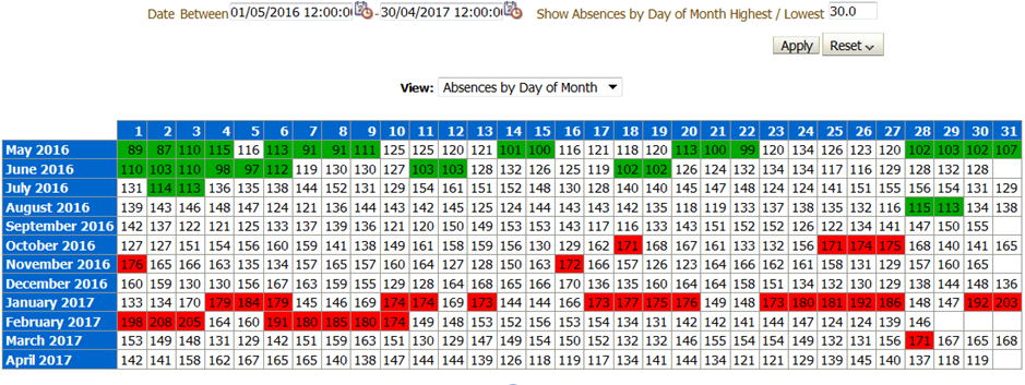 Absence by days of month