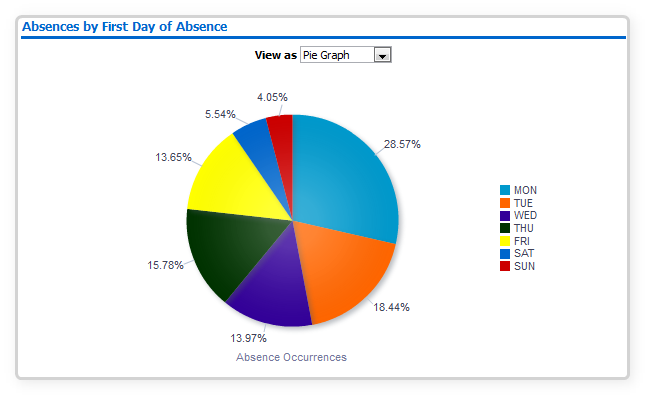 Absence by First Day of Absence