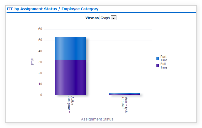 FTE by Assignment Status